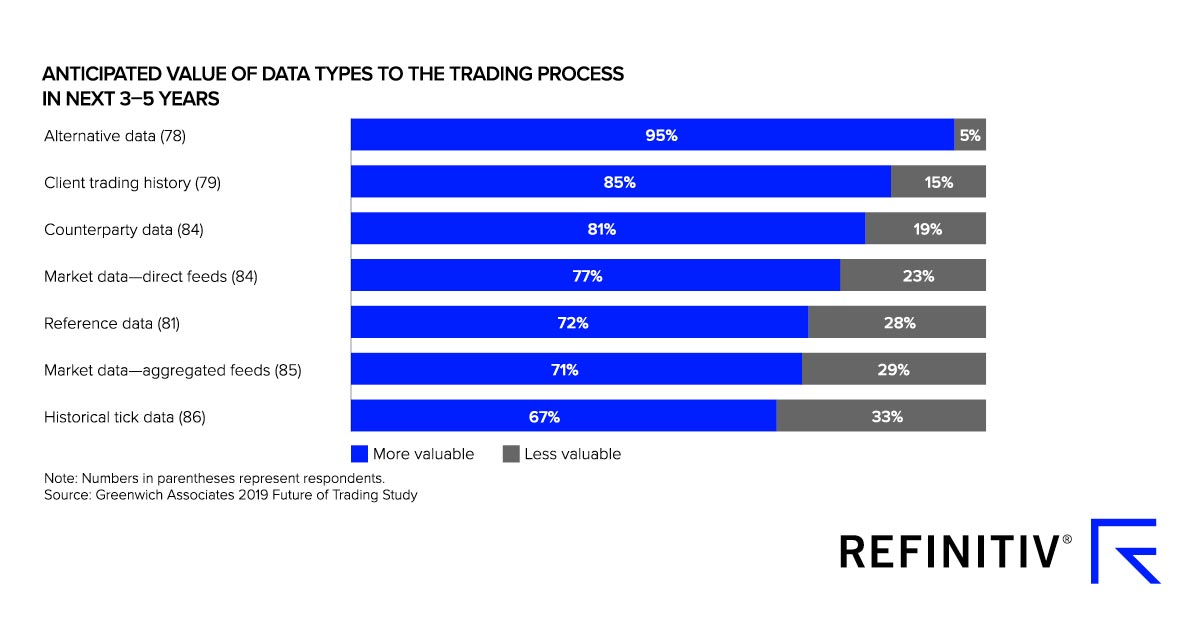 Graph showing anticipated value of data types to the trading process in next 3-5 years. The rising value of data in financial markets