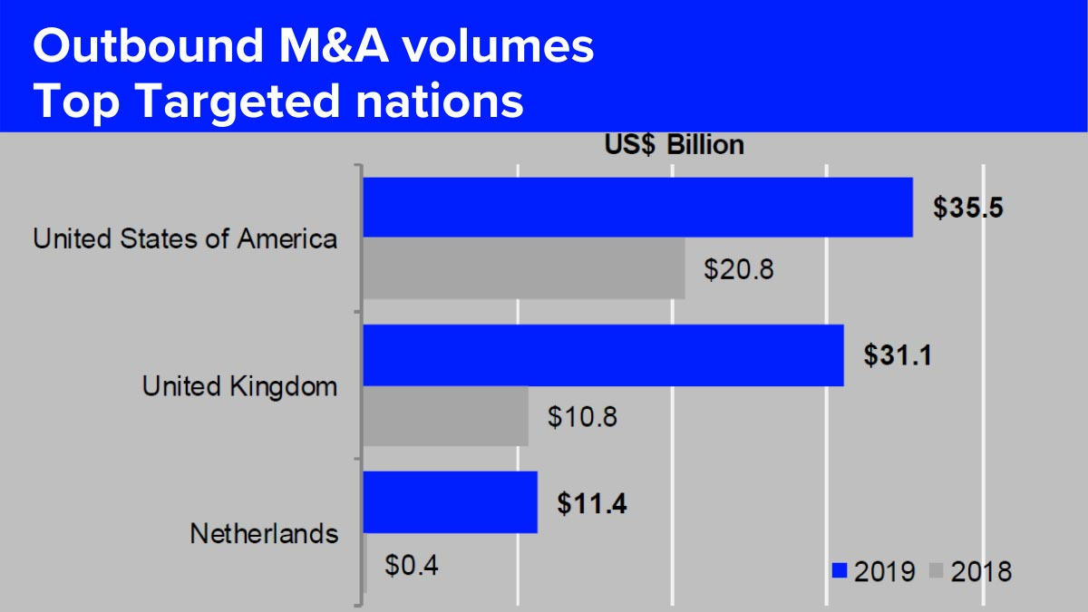 Outbound M&A volumes top targeted nations. How French investment banking fared in 2019