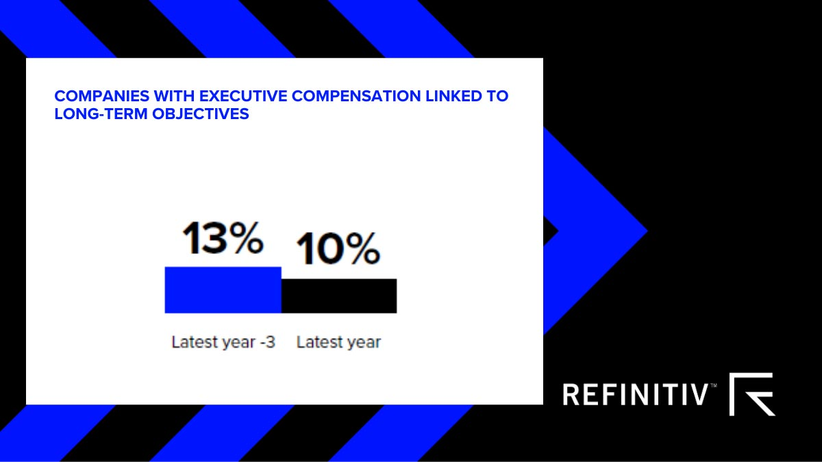 Companies with executive compensation linked to long-term objectives. Tracking sustainability in corporate governance