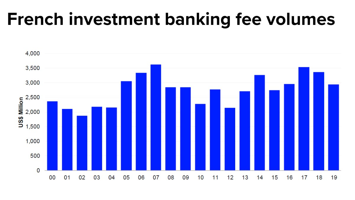 Graph showing investment banking fee volumes 2000-19. How French investment banking fared in 2019