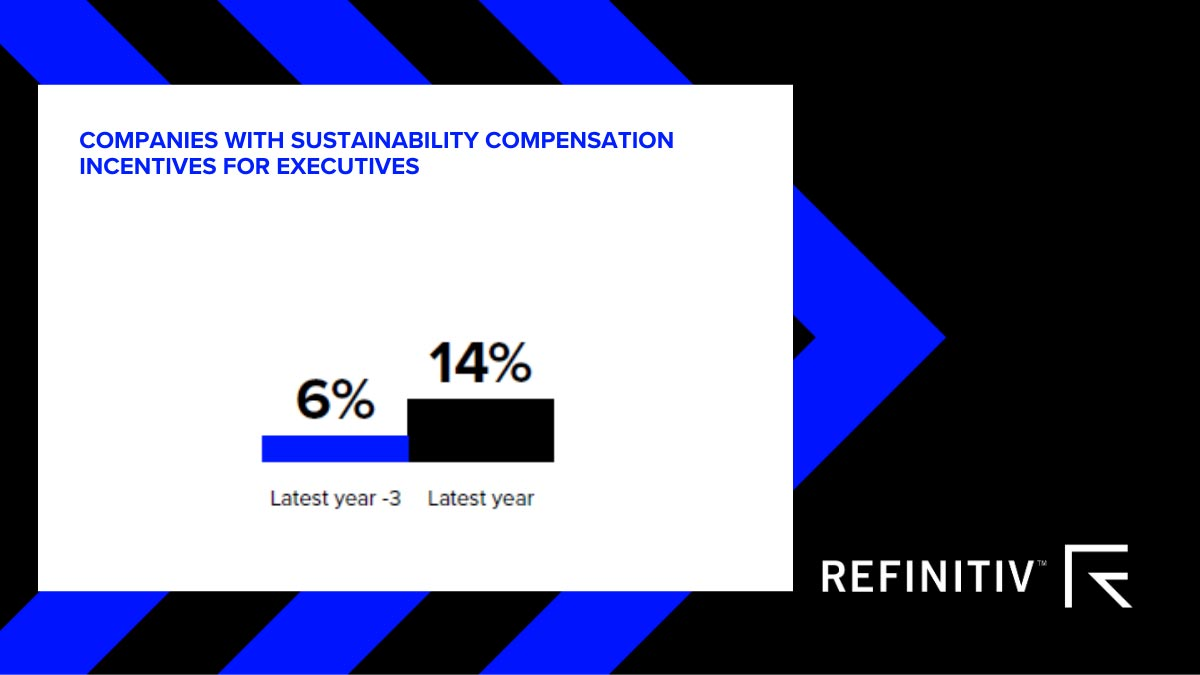 The percentage of companies with sustainability compensation incentives for executives has increased to 14 percent from six per cent in three years. Tracking sustainability in corporate governance