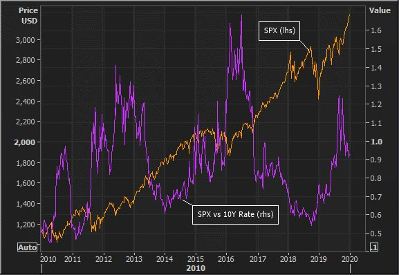Graph of SPX and dividend yield relative to 10-Year U.S. Treasury Rate. Watching for asset price bubbles