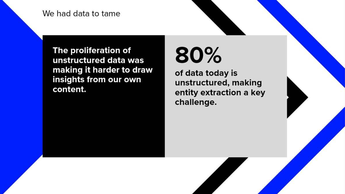 Graphic showing 'We had data to tame'. Finding alpha with unstructured data