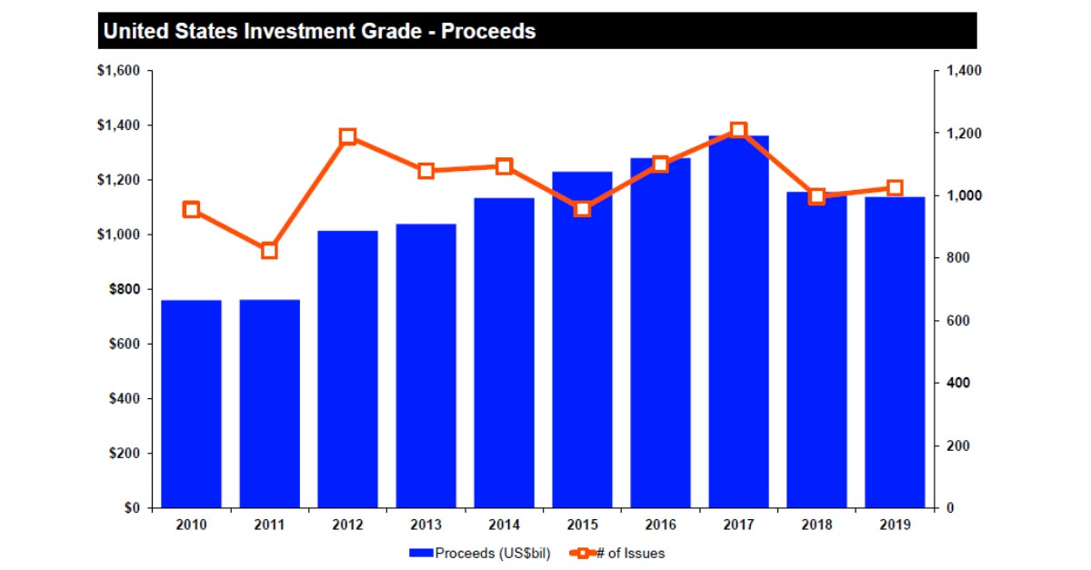 Graph showing United States investment grade - proceeds. Lessons from IPO activity in 2019