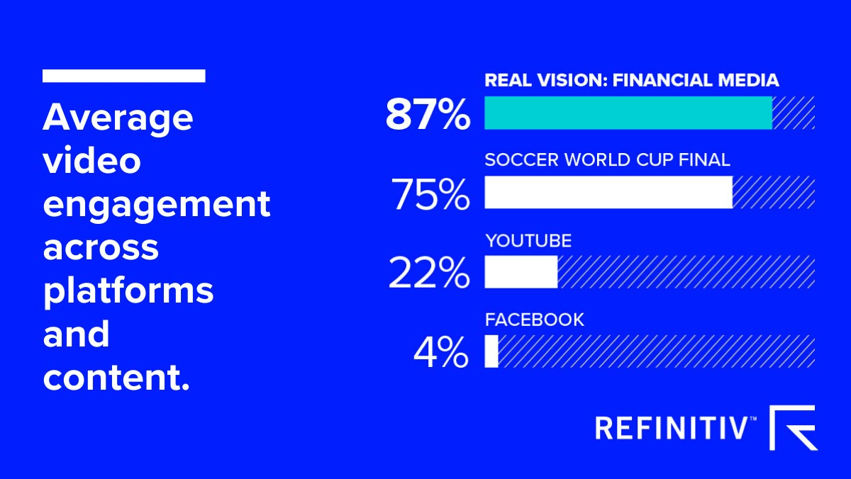 Average video engagement across platforms and content. How is financial video influencing behavior?