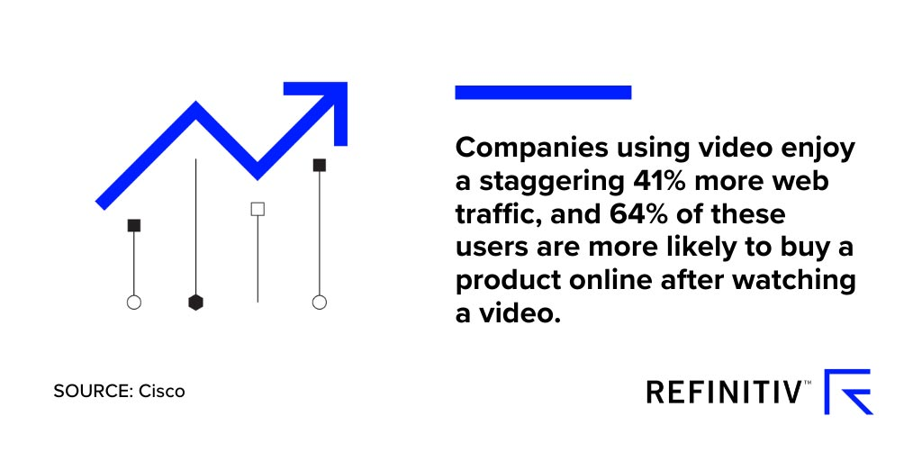 Graphic showing the popularity of video in digital marketing. How is financial video influencing behavior?