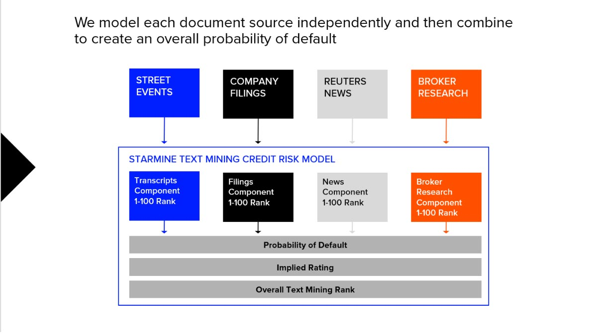 We model each document source independently and then combine to create an overall probability of default