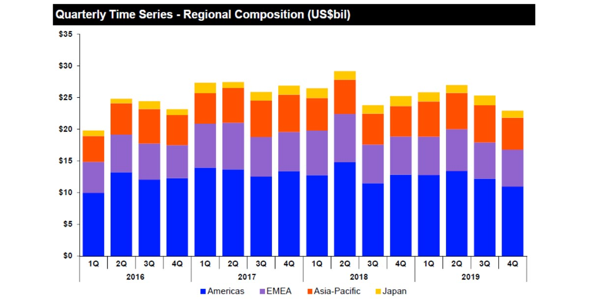 Graph showing Quarterly time series - regional composition. Lessons from IPO activity in 2019