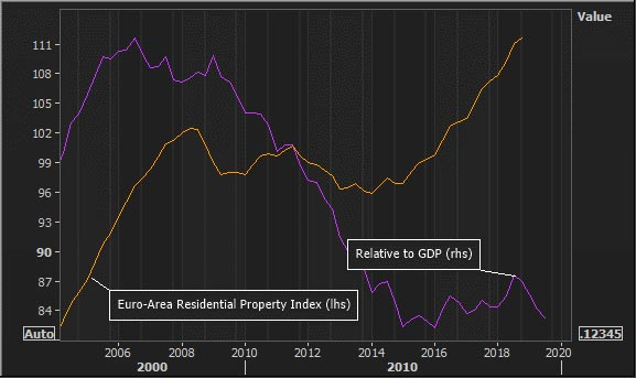 Graph of U.S. housing prices and nominal GDP. Watching for asset price bubbles