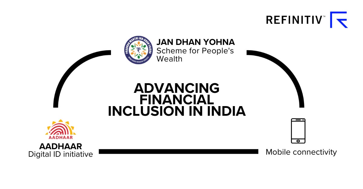 Accelerating financial inclusion in India
