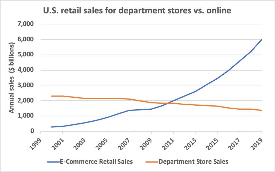 U.S. retail sales for department stores vs. online. 02-03-2020-The-sales-trends-impacting-municipal-bonds