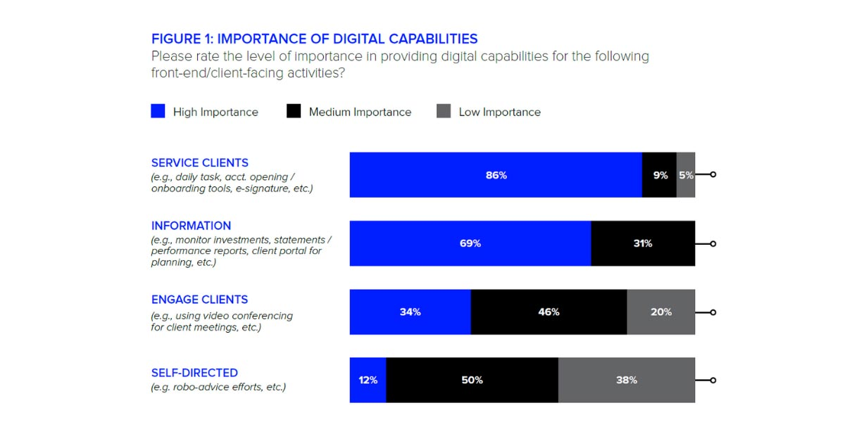 Importance of digital capabilities. Digitalization is disrupting wealth management