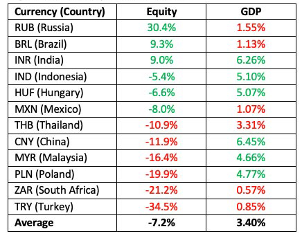 Figure 2: EM Equity and GDP Growth. Market Voice: What's up with EM equities?