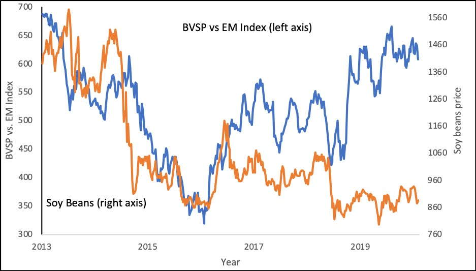 Chart comparing Brazilian equities and soy bean prices. Market Voice: What's up with EM equities?