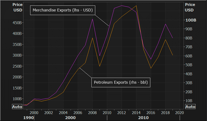 Russian oil export volume and total export revenue
