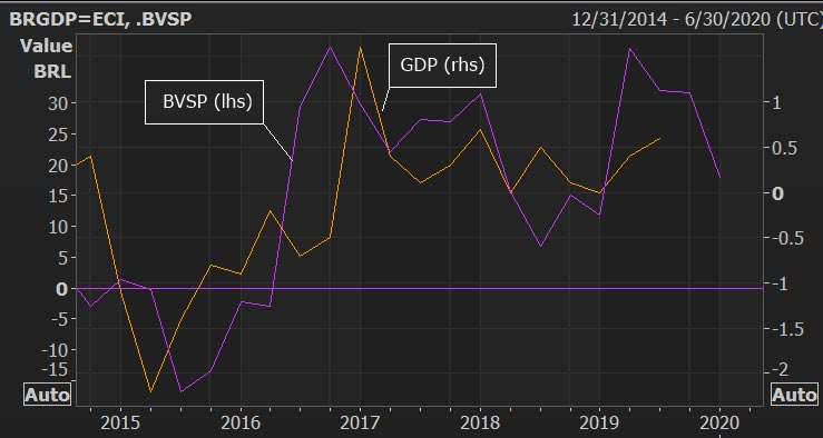 Chart showing BOVESPA and Brazil GDP Y/Y growth