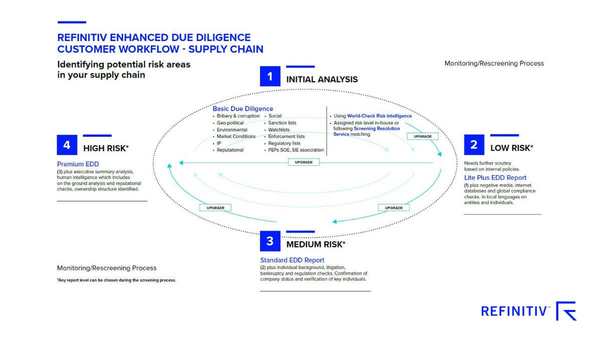Refinitiv Enhanced Due Diligence customer workflow – supply chain. COVID-19: Lessons from supply chain disruption