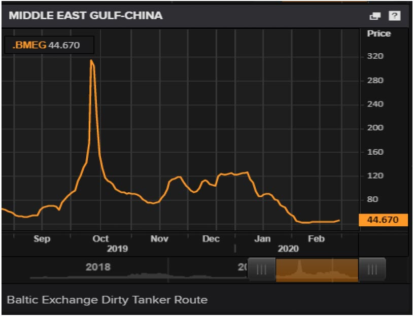 Chart showing oil exports Middle-East Gulf - China. Coronavirus' impact on financial markets