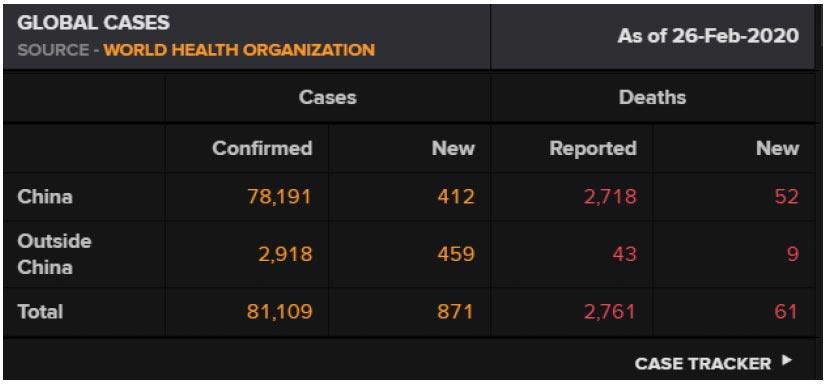 Corona virus global cases. Coronavirus' impact on financial markets
