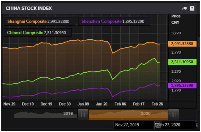 Chart showing the China stock market indices. Coronavirus' impact on financial markets