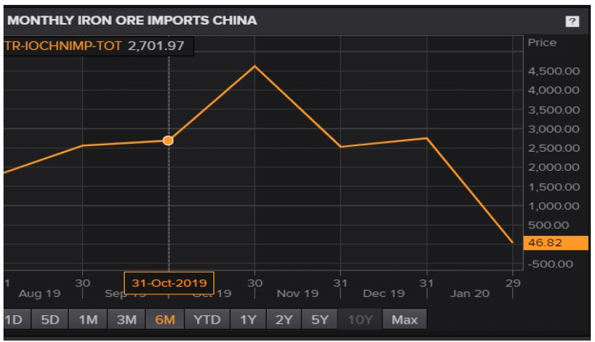 Chart showing monthly iron ore imports to China. Coronavirus' impact on financial markets
