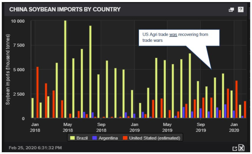 Chart showing China soybean imports by country.