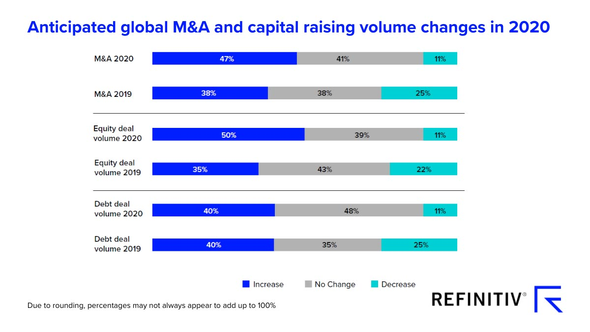 Anticipated global M&A and capital raising changes in 2020. COVID-19 bursts M&A activity optimism