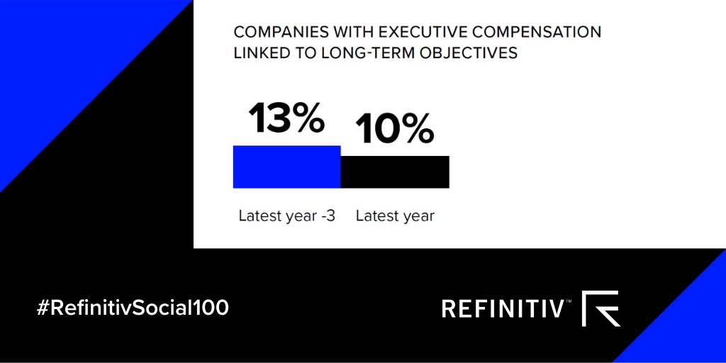 Chart showing the percentage of companies with executive compensation linked to long-term obhjectives