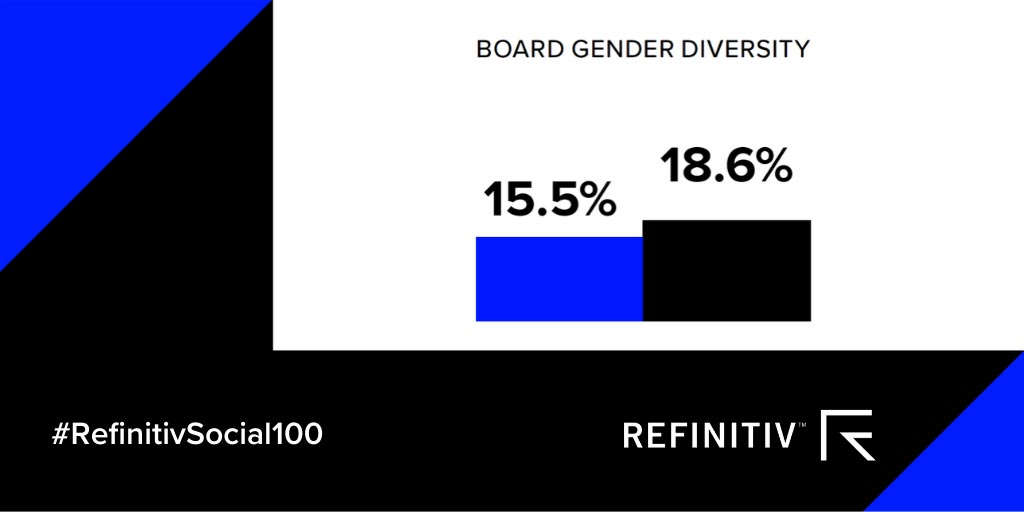 Chart showing the increase in board gender diversity over the last three years. Using ESG metrics to unlock value