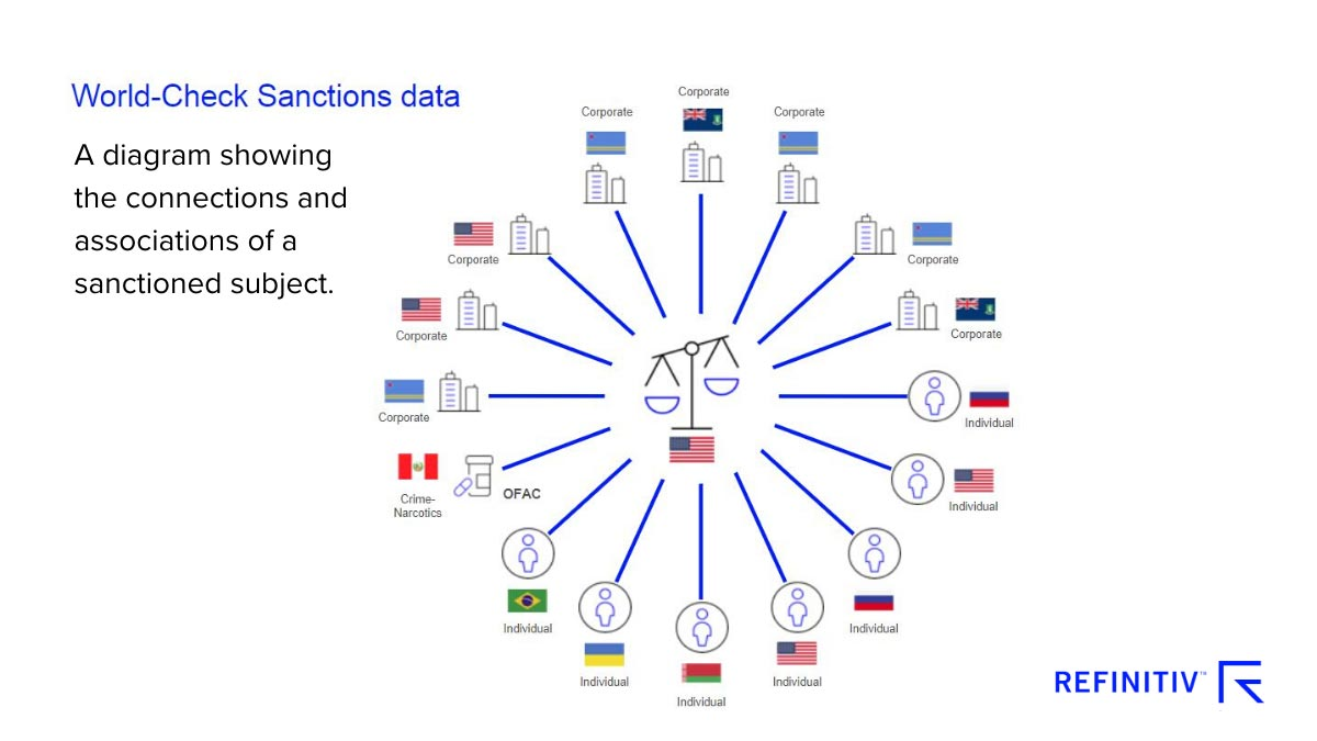 World-Check sanctions data. A diagram showing the connections and associatons of a sanctioned subject. Sanctions compliance in a shifting landscape