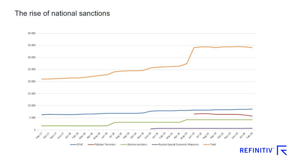 Graph showing the rise of national sanctions. Sanctions compliance in a shifting landscape