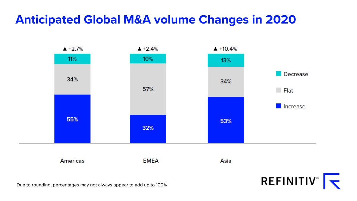 Anticipated global M&A volume changes in 2020. COVID-19 bursts M&A activity optimism