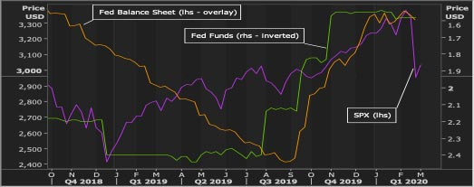Figure 2: Monetary conditions and the stock market rally (weekly closes). Market Voice: The COVID-19 market correction