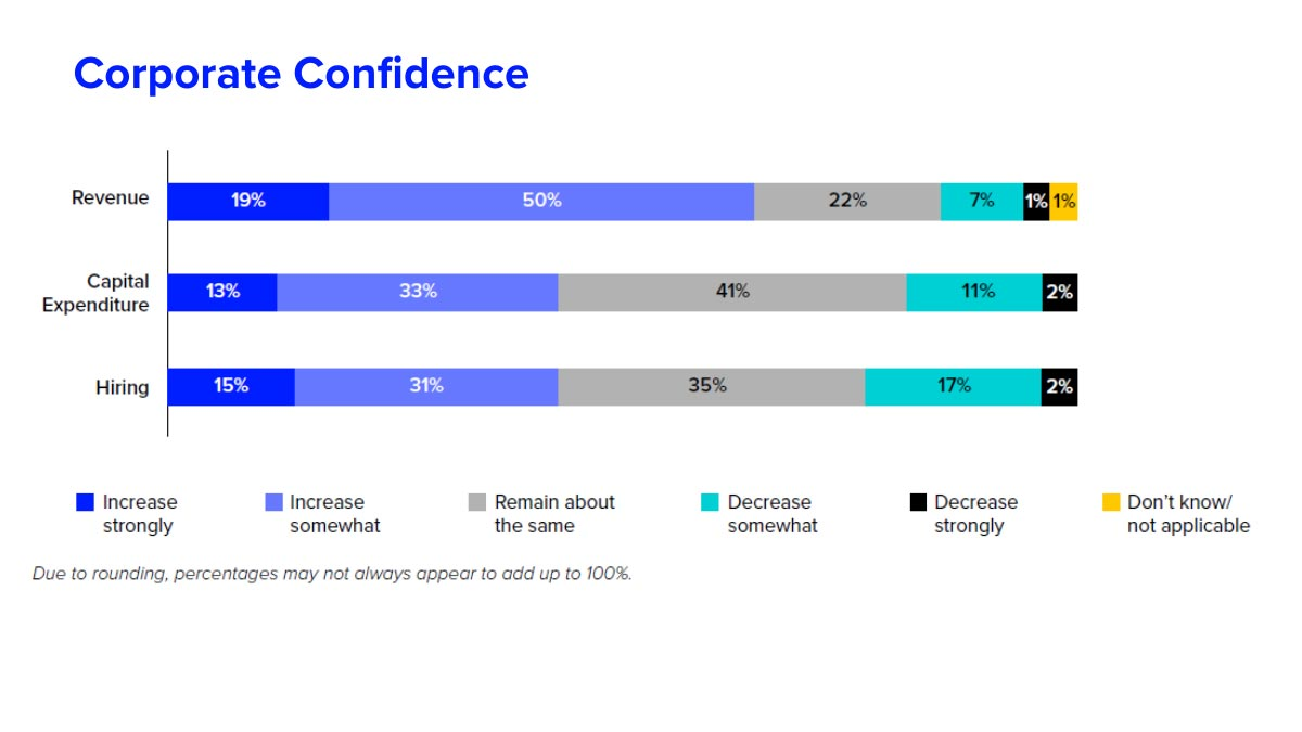 Corporate confidence. Optimism for M&A and capital markets in 2020