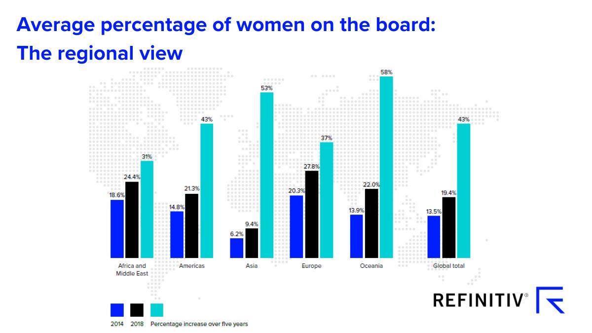 Average percentage of women on the board: The regional view. #WomenLeaders: A focus on gender diversity