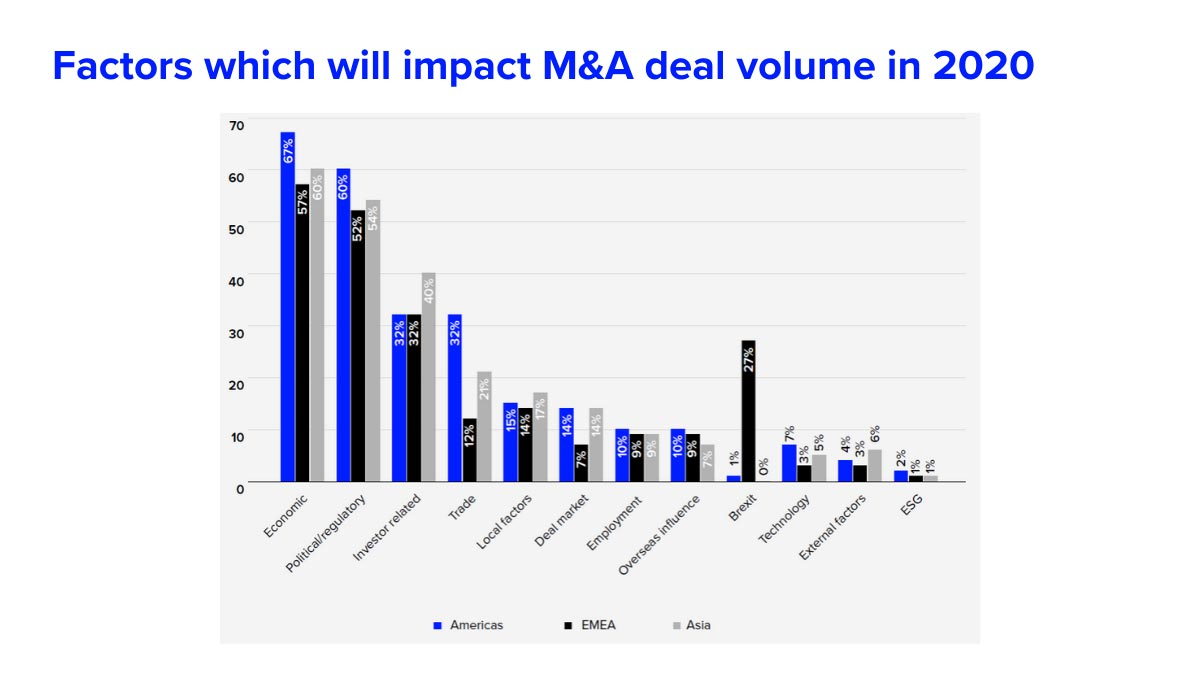 Factors that will impact M&A deal volume in 2020. COVID-19 bursts M&A activity optimism