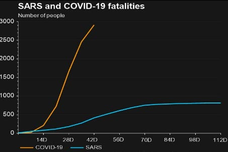 Figure 3B: A comparison of SARS and COVID-19 mortality rate. Market Voice: The COVID-19 market correction