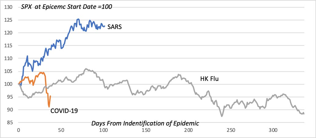 Market Voice: The COVID-19 market correction. Figure 4: Comparative SPX performance during COVID-19, SARS and HK flu epidemics