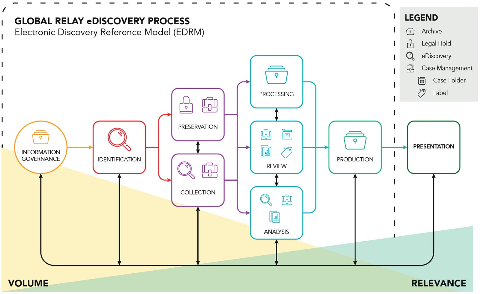 Global relay ediscovery process. Market abuse surveillance in one archive
