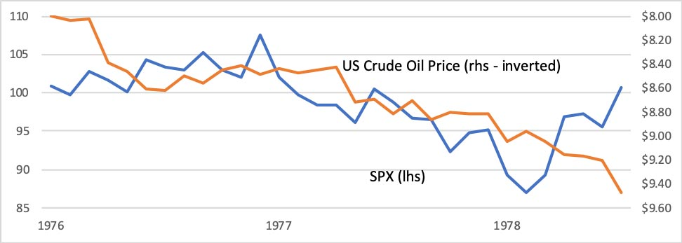 Figure 6: Oil Prices and the SPX during the second OPEC crisis. Market Voice: The COVID-19 market correction