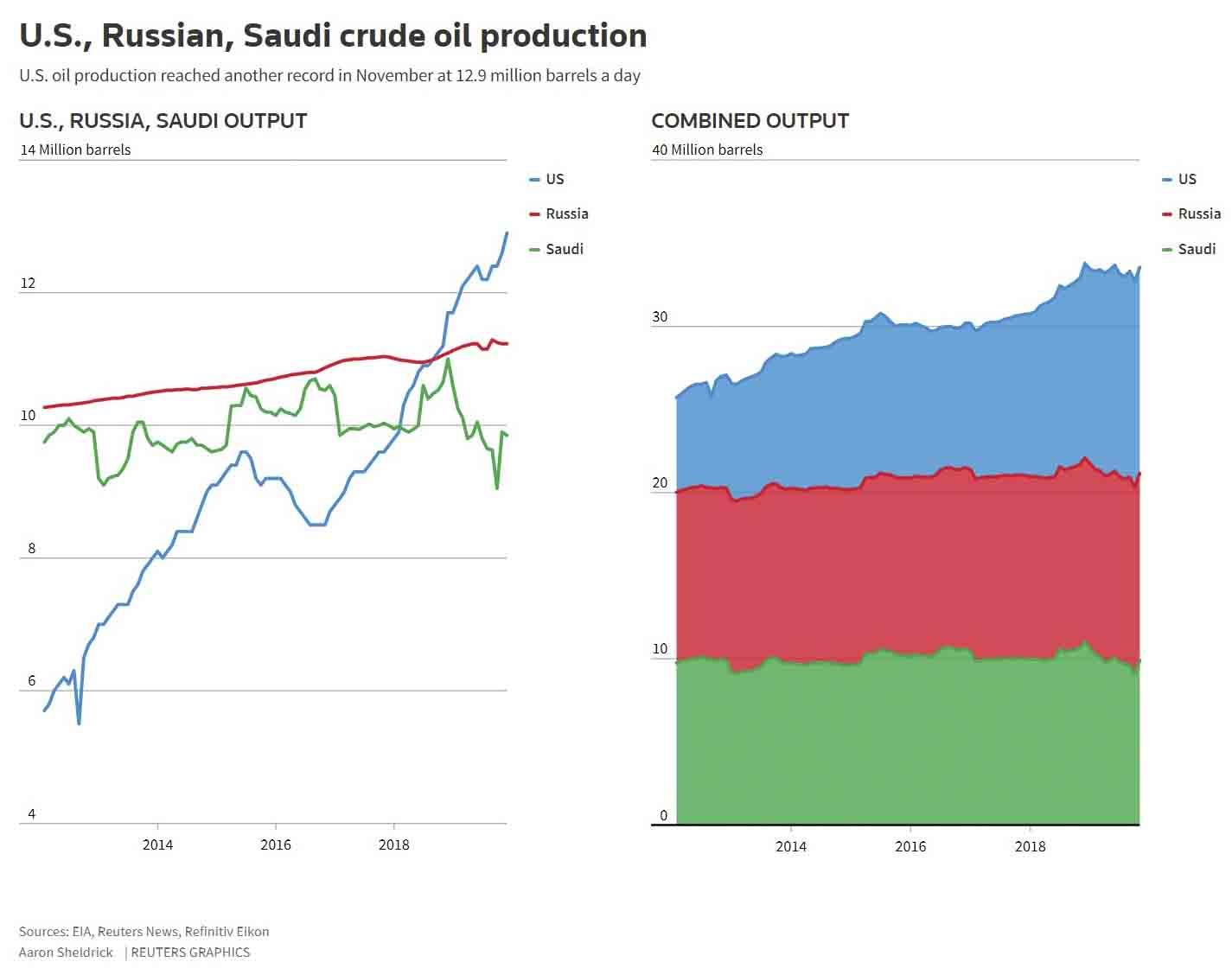 U.S., Russian and Saudi crude oil production