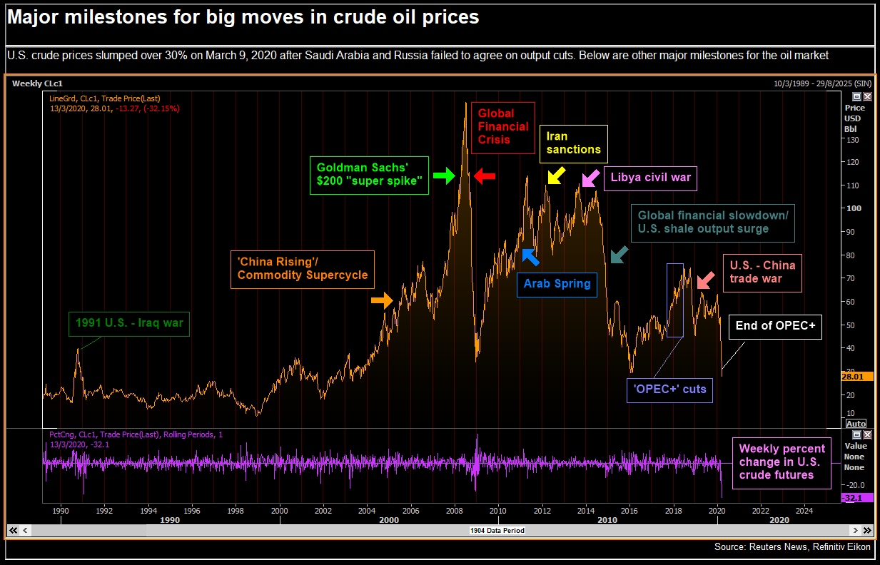 Major milestones for big moves in crude oil prices.