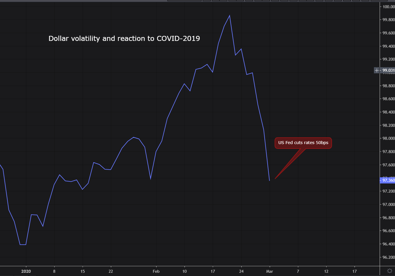 Dollar volatility and reaction to COVID-2019 graph