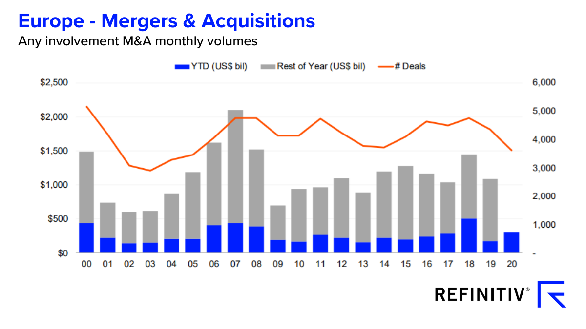 Europe - Mergers and acquisitions