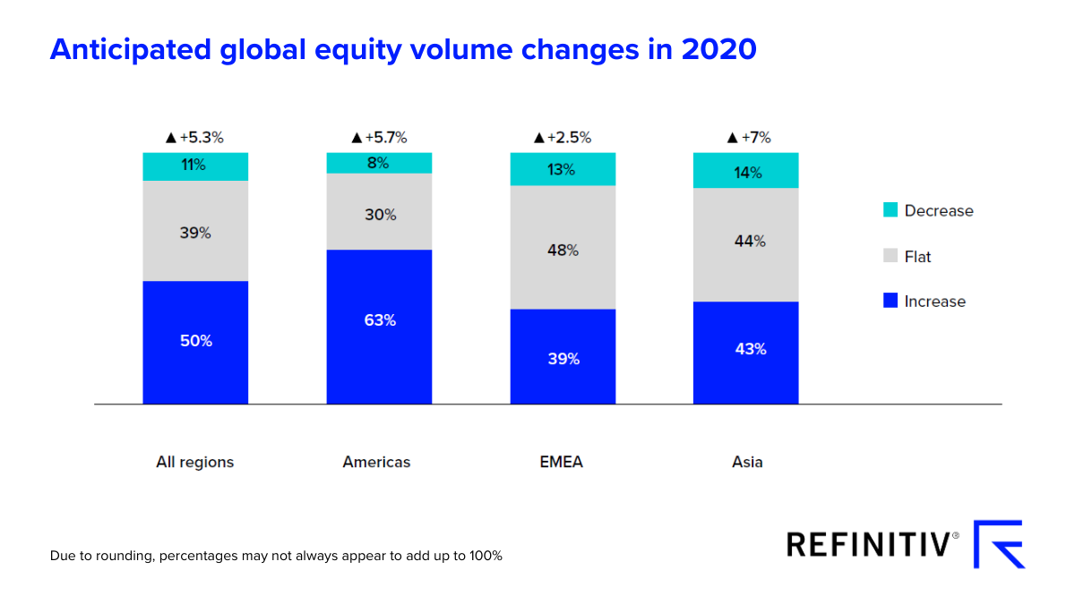 Anticipated global equity raising volume changes in 2020. IPO jolt for capital raising prospects
