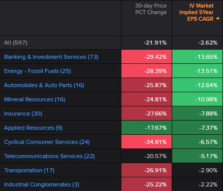Top 10 European business sectors with the lowest market expectations for growth rates (March 26, 2020). Global equities: What's priced in?