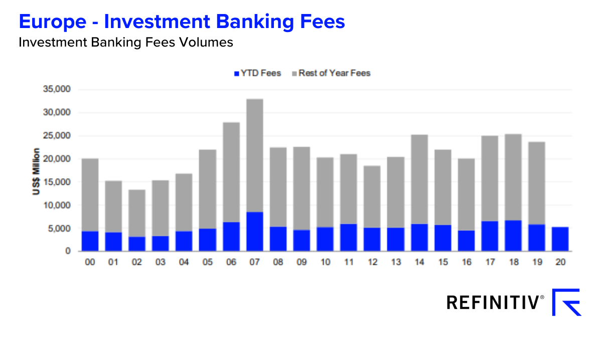 Investment banking fees