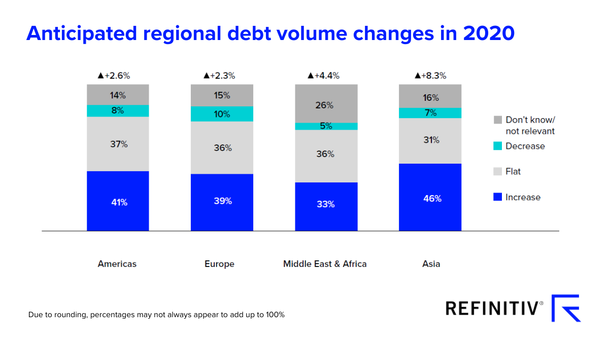 Anticipated regional debt volume changes in 2020. IPO jolt for capital raising prospects