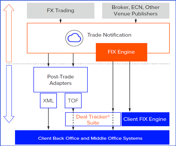 Image showing a post-trade workflows diagram