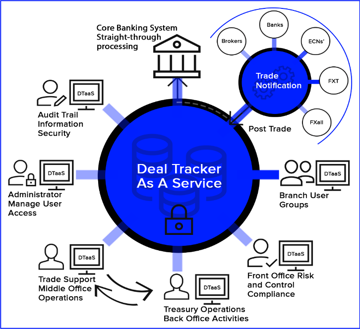 Diagram highlighting Deal Tracker As A Service